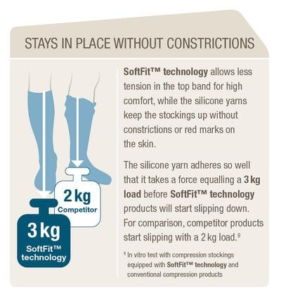 Jobst SoftFit technology now available in Australia.
